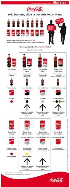 Infografía con información sobre bebidas light y zero