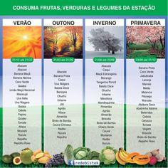 A cada nova estação temos as frutas, verduras e legumes típicos de sua época. Tudo o que nasce no momento da safra está mais fresco e mais barato, assim economizando e melhorando a qualidade da alimentação.