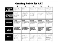 Grading art rubric for Elementary School Rubrics For Projects, School Art Projects, Project Rubric, High School Art, Middle School Art, Art Room Rules, Art Critique, Art Handouts, Art Rubric