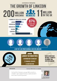 #SocialMedia #Infographics - The Growth Of LinkedIn
