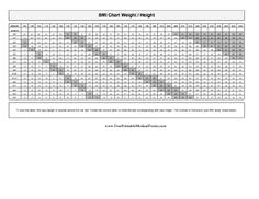 Determine Body Mass Index level based on height and weight in pounds with this easy-to-use chart that conforms to government standards. Free to download and print