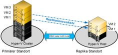 Disaster Recovery – Hyper-V Replikation konfigurieren - http://www.hanrath.de/hyper-v-replikation-disaster-recovery/