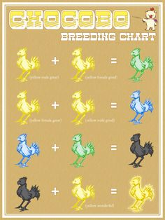 Final Fantasy VII Chocobo Breeding Chart by Patrick Towers (So much work!)
