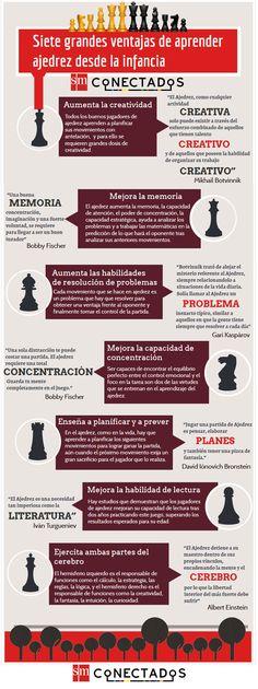 #Infografia Siete grandes ventajas de aprender ajedrez desde la infancia                                                                                                                                                                                 Más
