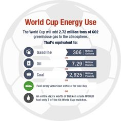 How Much Energy Will the 2014 World Cup Consume?