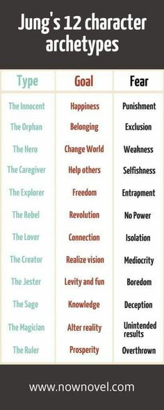 Character Archetypes.