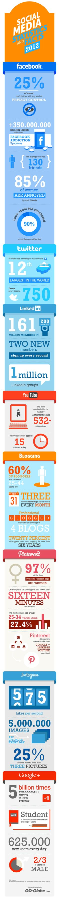 Sosyal Medya 2012 Özeti