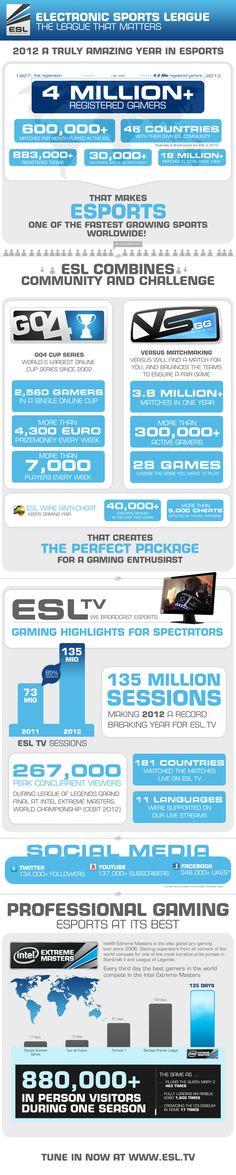 Electronic Sports League 2012 Data