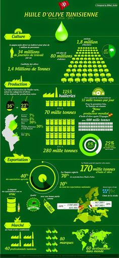 UNIVERSAL DESIGN: Infographie: Huile d'olive Tunisienne