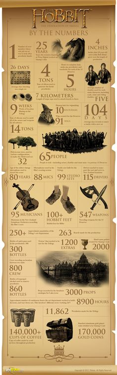 The Hobbit Infographic Round-up
