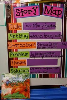 good way to teach story elements to kinders.  need to make!