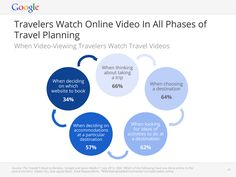How travelers watch online videos in all phases of travel planning #turisTIC