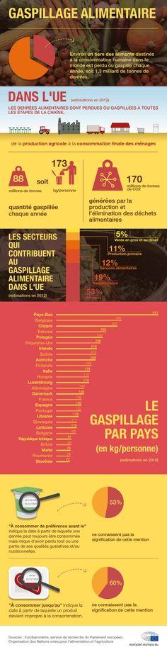 Les chiffres du gaspillage alimentaire