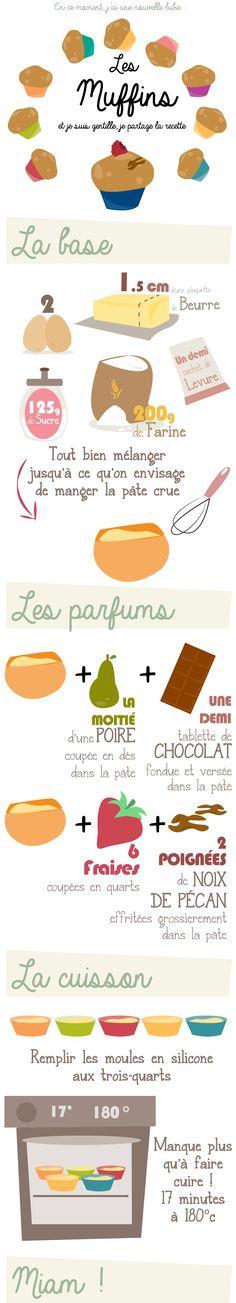 Afocal Bretagne. Miam des muffins ! Variez les goûts ! Pensez à analyser la recette en amont !