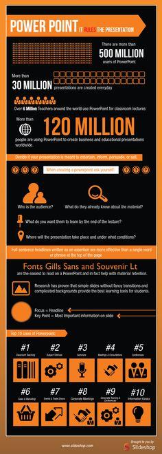 Image on Prafulla.net  http://prafulla.net/infographics/powerpoint-it-rules-the-presentation-infographic/