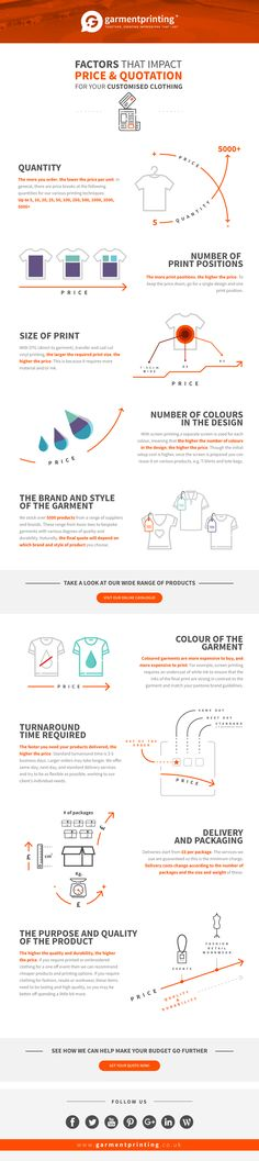 Factors that impact price and quotation for your personalised clothing infographic.  All you need to know about where and why prices increase and where and when you can save money on your printed personalised clothing and promotional merchandise. Check out the complete guide on our website!  #infographic #printing #promotionalmerchandise #personalisedclothing #garmentprinting #screenprinting