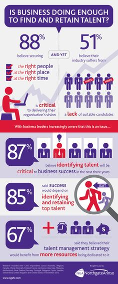 Global #Talent Management #infographic #ngahr