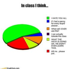 What I really think in school...
