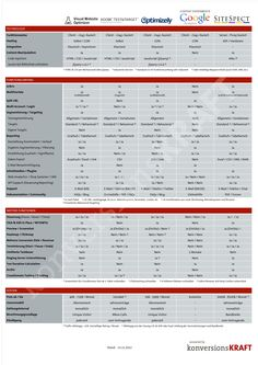 10 Conversion Testingtools im Vergleich
