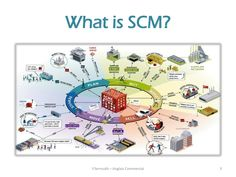 What is SCM?   Y.Serroukh – Anglais Commercial   3