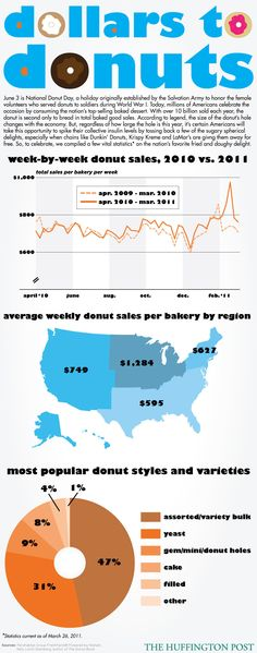 happy national doughnut day #interesting #infographics #charts #Social #Media #Interesting #Infographic #Graphics