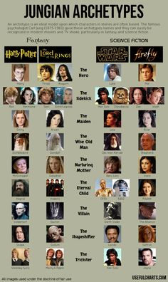 Jungian-archetypes: characters as expressed in Star Wars, Lord of the Rings, Harry Potter and Firefly.