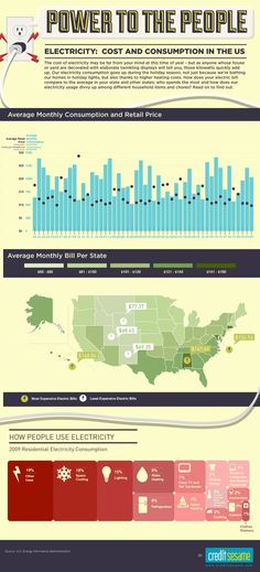 Energy consumption in the US is really power to the people!