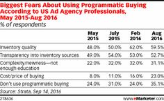 While advertisers see many advantages to programmatic buying, and are increasing programmatic budgets as a result, many are uneasy about inventory. According to August research, more than half of US ad agency professionals are worried about the quality or transparency of their inventory sources.