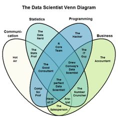 Five Misconceptions about Data Science - Knowing What You Don't Know - Data Science Central