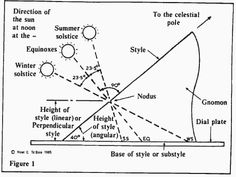 Sundials on the Internet - Gnomon or style