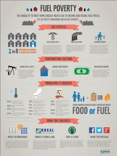 Fuel Poverty Infographic for RREAL.ORG cretaed by Diana Combs-Selman & Dirk Dallas