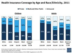 Blacks are still far more likely to be uninsured than whites. That's true for both adults and children.