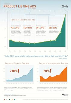 http://blogs-images.forbes.com/roberthof/files/2013/01/PLA-InfographicMarinSoftware.jpg
