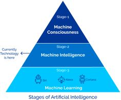Different Stages of Artificial Intelligence
