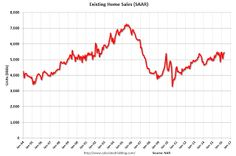 Existing Home Sales increased in April to 5.45 million SAAR