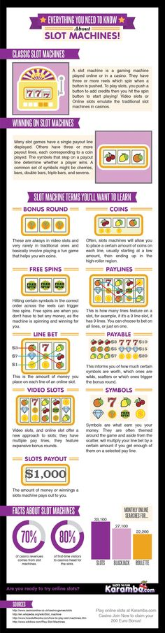 Checkout this slot machines infographic presenting complete information about online slots and how to win?