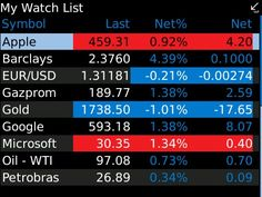 Default Watch List