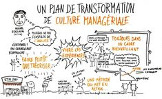 Etre Un Bon Manager, Lean Six Sigma, Sketch Notes, Scribe, Love Notes, Design Thinking, Storytelling, Leadership, Communication