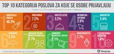 Lista kategorija poslova u koje su se poslotražioci najviše prijavljivali na portalu Posao.ba tokom 2014. godine.