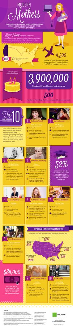 Mom Bloggers are taking over the blogosphere...fun infographic!  http://www.psfk.com/2012/05/influential-mom-bloggers.html#