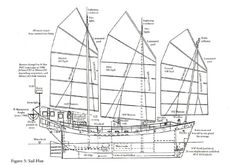 CHINESE JUNK BOATS | Chinese Junk Boat layouts | CHINESE JUNK BOATS | Pinterest | Boats, Chinese ...