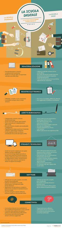 Infografica: Scuola digitale, il futuro che dovrebbe essere presente #scuoladigitale #didattica #tecnologie