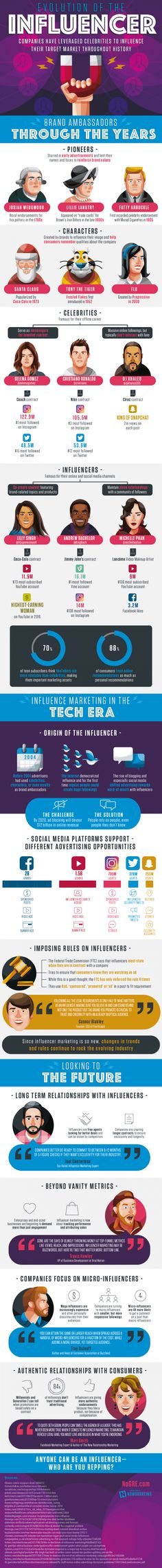 The Evolution of Influencers From the to Today (Infographic) - Influencer Marketing - Ideas of Sell Your House Fast - While influencer marketing may have started long ago it's reaching new heights today with the help of social media. Marketing Digital, Marketing Mail, Marketing En Internet, Marketing Tools, Inbound Marketing, Business Marketing, Content Marketing, Online Marketing, Social Media Marketing