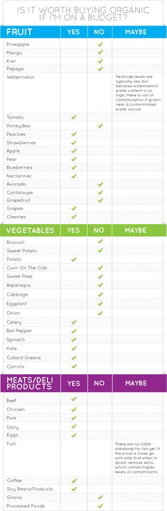 What to Buy Organic.