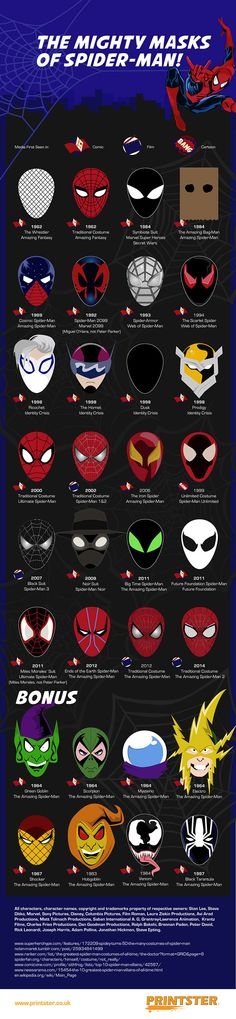 The Mighty Masks of SpiderMan Infographic