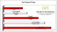 """Top 5 de assistências na 2ª Liga até à 9ª jornada, """"ai, se não fossem as equipas B..."""""""