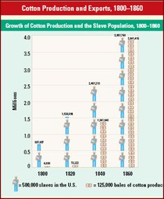 slaves 1800 1877 Found a great resource that provides a frame of reference for wages in the last half of the 1800s typical wages in 1860 through 1890.