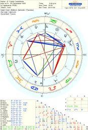 Astro-Databank chart of Shirley Jackson born on 14 December 1916 - Astrodienst Jessica Adams, Shirley Jackson, Sun Sign, Astrology, Chart, Bipolar Disorder, December, Map, Astronomy