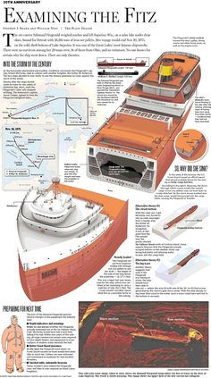 "Edmund Fitzgerald infographic from the newspaper ""Plain Dealer."""