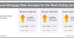 Mortgage rates are expected to inch towards upper 4's by the end of 2018. If you're thinking of buying, you may save yourself some money if you do it sooner rather than later this year. The good news - rates are still at historical lows, so no need to panic!
